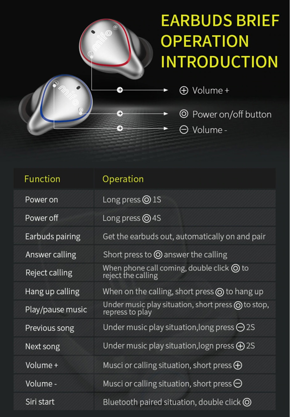 Mifo O5 Bluetooth Earbuds Operation Introduction