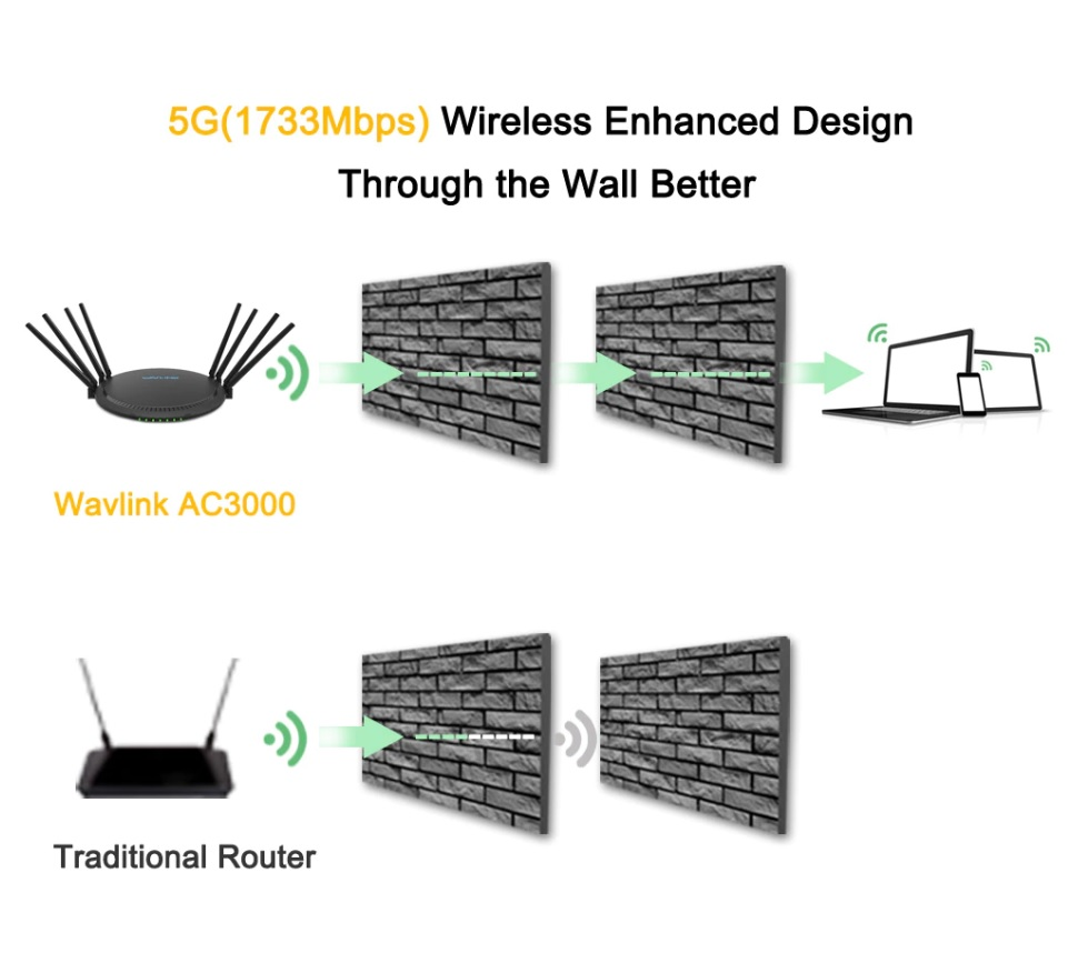 WAVLINK AC3000 Tri-Band Wi-Fi Router Detailed Review