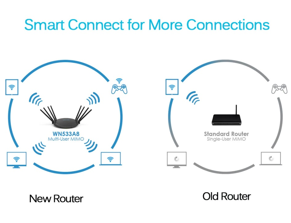 QUANTUM T8 AC3000 MU MIMO Tri-band Smart Wifi Router with Touch Link