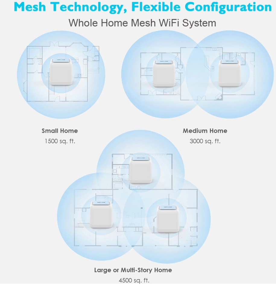 WAVLINK Whole Home Mesh WiFi System Review