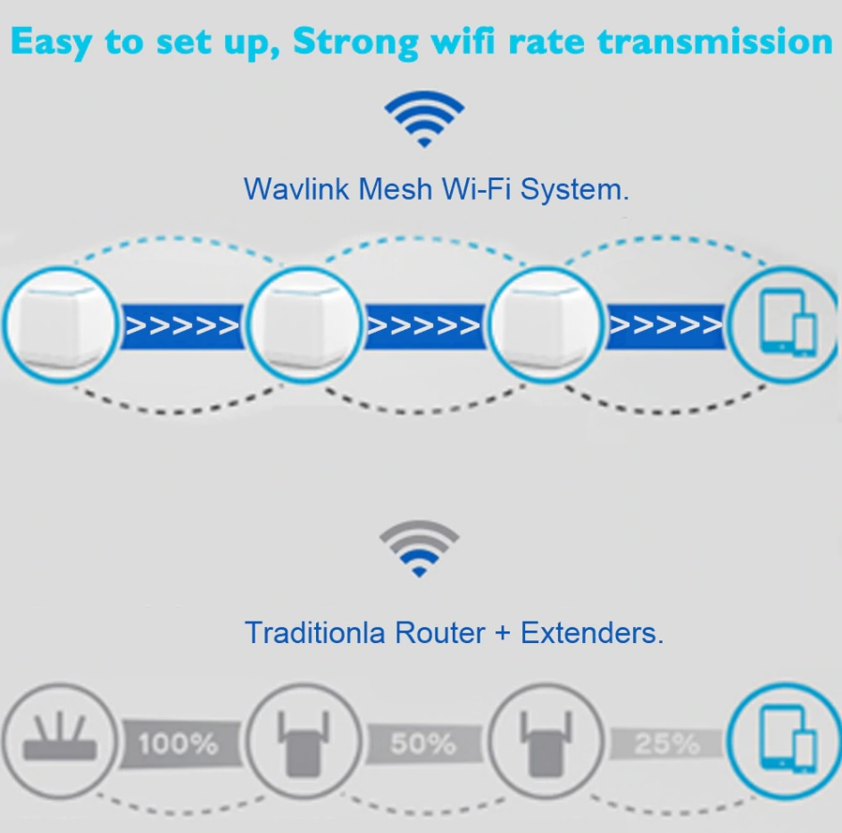 Wavlink Ac1200 Halo Base Wireles Wifi Mesh System Review
